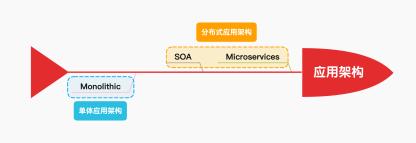 https://static001.geekbang.org/infoq/04/045c1cbc1af9dc5d16685aa91ac8e773.png?x-oss-process=image/resize,w_416,h_234