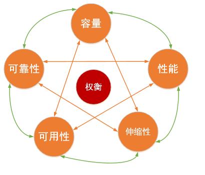 """从""""金 木 水 火 土""""到分布式系统架构设计"""