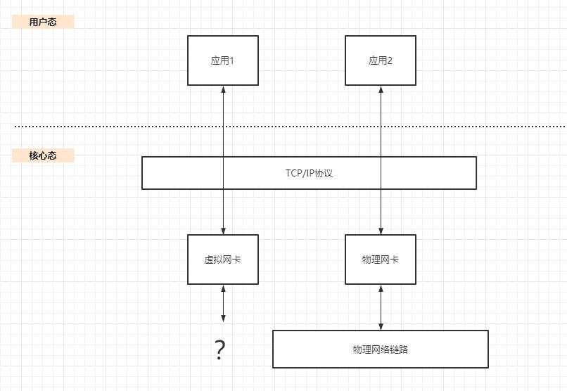 Docker网络学习第一篇:Linux虚拟网络
