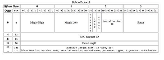 源码解读Dubbo分层设计思想(图8)