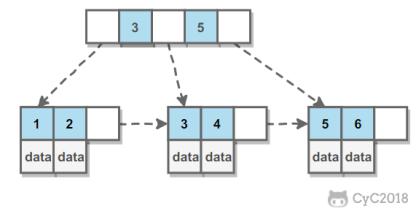《破壁MySQL》 - MySQL索引