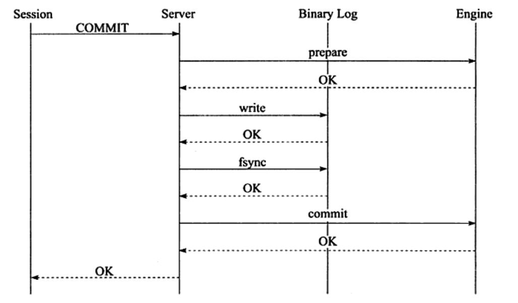 【Mysql-InnoDB 系列】事务提交过程
