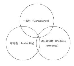 分布式系统:数据一致性解决方案