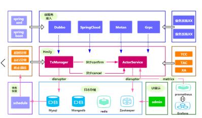 Dromara团队发布Hmily全新架构的2.1.1版本