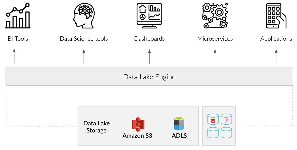 数据湖引擎是什么鬼