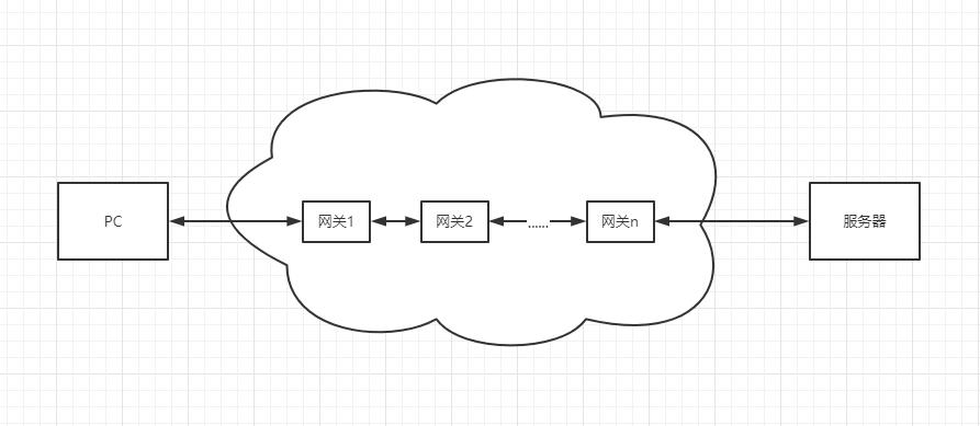 Docker网络学习第三篇-路由