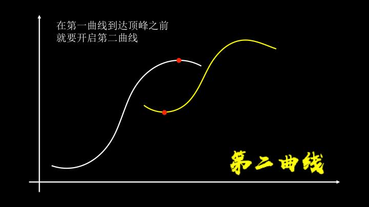S型曲线 - 第二曲线