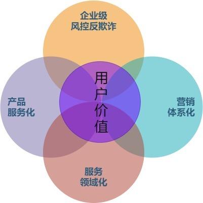 中小型城市商业银行数字化转型实践(四)业务中台建设思路和路径