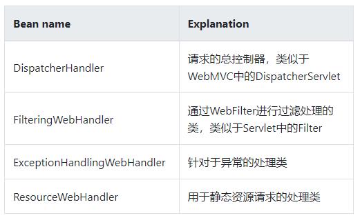 深入剖析 Spring WebFlux(图2)