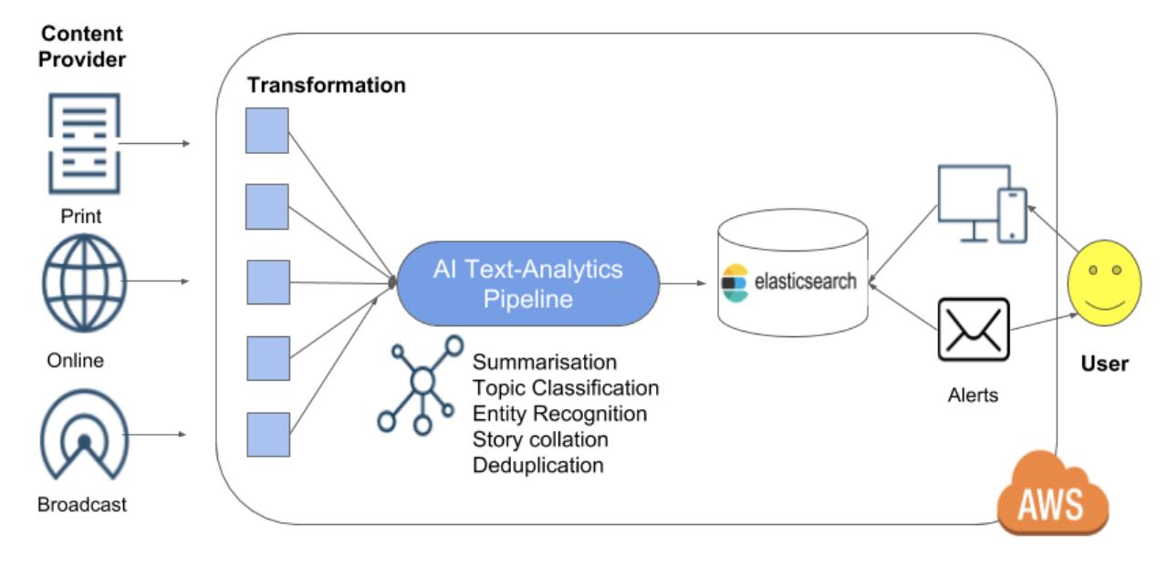 Elasticsearch multi-index 搜索