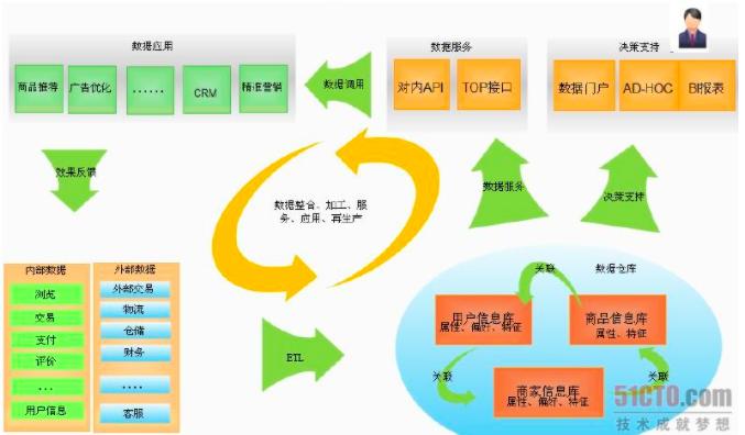 数据架构:概念与冷热分离