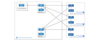 混合基础设施下,服务网格(Service Mesh)如何对应用进行统一管理