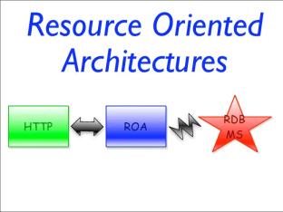 面向资源的架构(ROA)概述