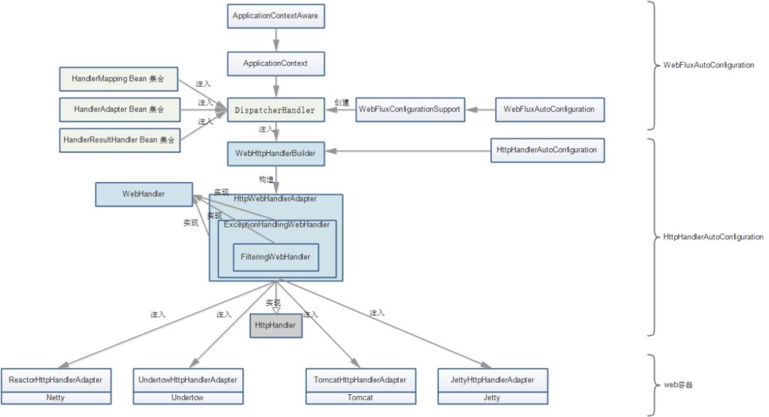 深入剖析 Spring WebFlux(图8)