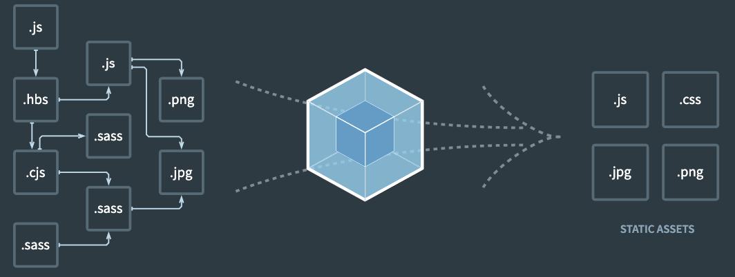 [修复 Webpack 官方 Bug] 提取CSS时的依赖图修正