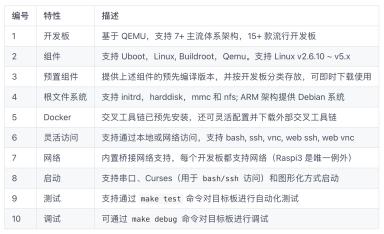 Linux Lab 进阶: Linux 内核