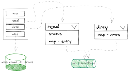 https://static001.geekbang.org/infoq/29/29420b4dfd9bb11bcb1c5e52192ecf56.png?x-oss-process=image/resize,w_416,h_234