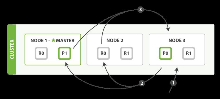 Elasticsearch Query Phase