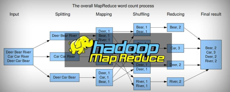 MapReduce优化
