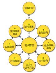 企业架构设计方法TOGAF介绍