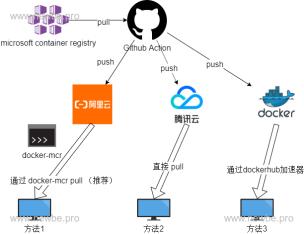 https://static001.geekbang.org/infoq/2c/2c9bf3ca696040d19551c52897ca3a5e.png?x-oss-process=image/resize,w_416,h_234