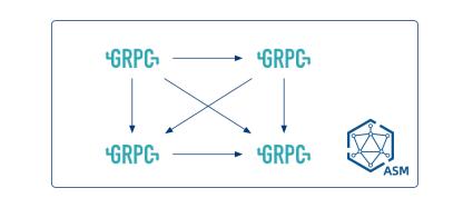 基于阿里云服务网格(ASM)的GRPC服务部署实践