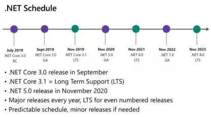 """.NET5发布,这个微软""""全家桶""""会是.NET的春天吗?"""