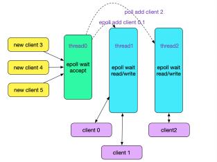 https://static001.geekbang.org/infoq/2f/2f987ffee2ee19018c7361545239a02c.png?x-oss-process=image/resize,w_416,h_234