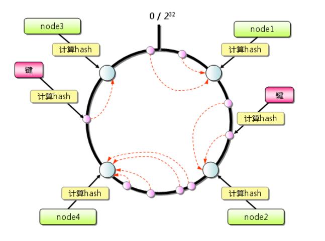 架构师训练营-第五章-一致性hash算法