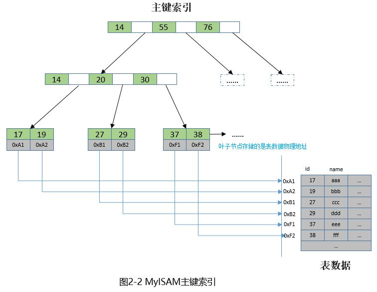 MySQL 5.6.35 索引优化导致的死锁案例解析