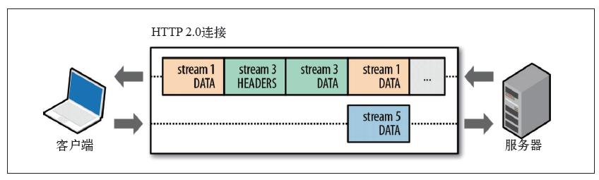 尽管HTTP/3已经来了,HTTP/2也得了解啊