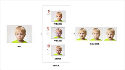 """百度大脑领先活体检测+合成图鉴别,1步调用让人脸""""照片活化""""无从遁形"""