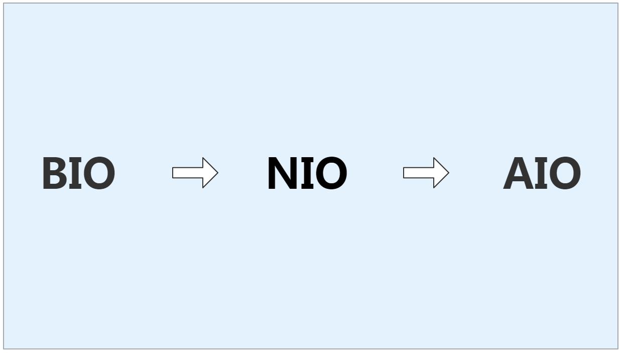 一文说清BIO、NIO、AIO不同IO模型演进之路
