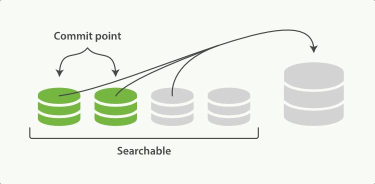Elasticsearch Segments Merging 磁盘文件合并