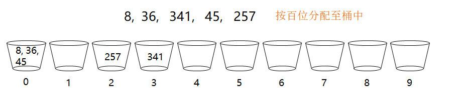手写基数排序算法
