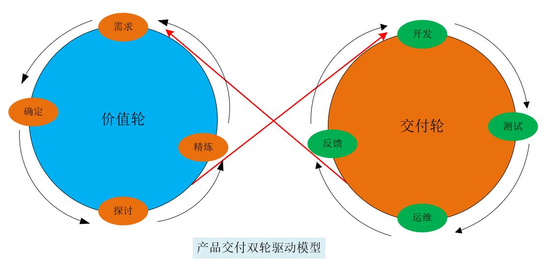 架构师必备的ToB产品交付之双轮驱动思维模型