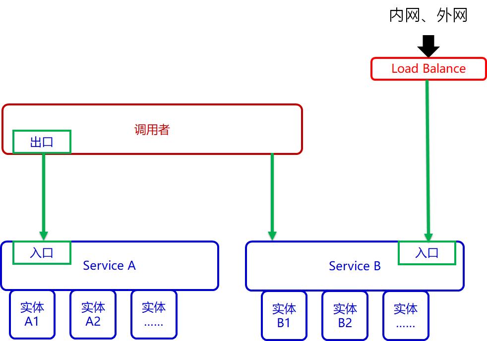 深入理解Kubernetes的Service:回归本源的场景需求