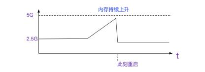 https://static001.geekbang.org/infoq/48/48770d5fc6bc92f16b19ad2820ee446e.png?x-oss-process=image/resize,w_416,h_234