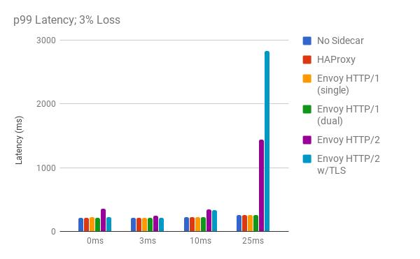 通过混沌测试发现 HTTP/2 缺陷