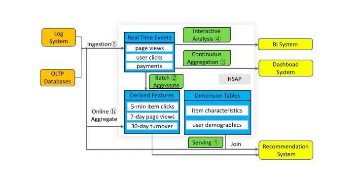 大数据的下一站是什么?服务/分析一体化(HSAP)