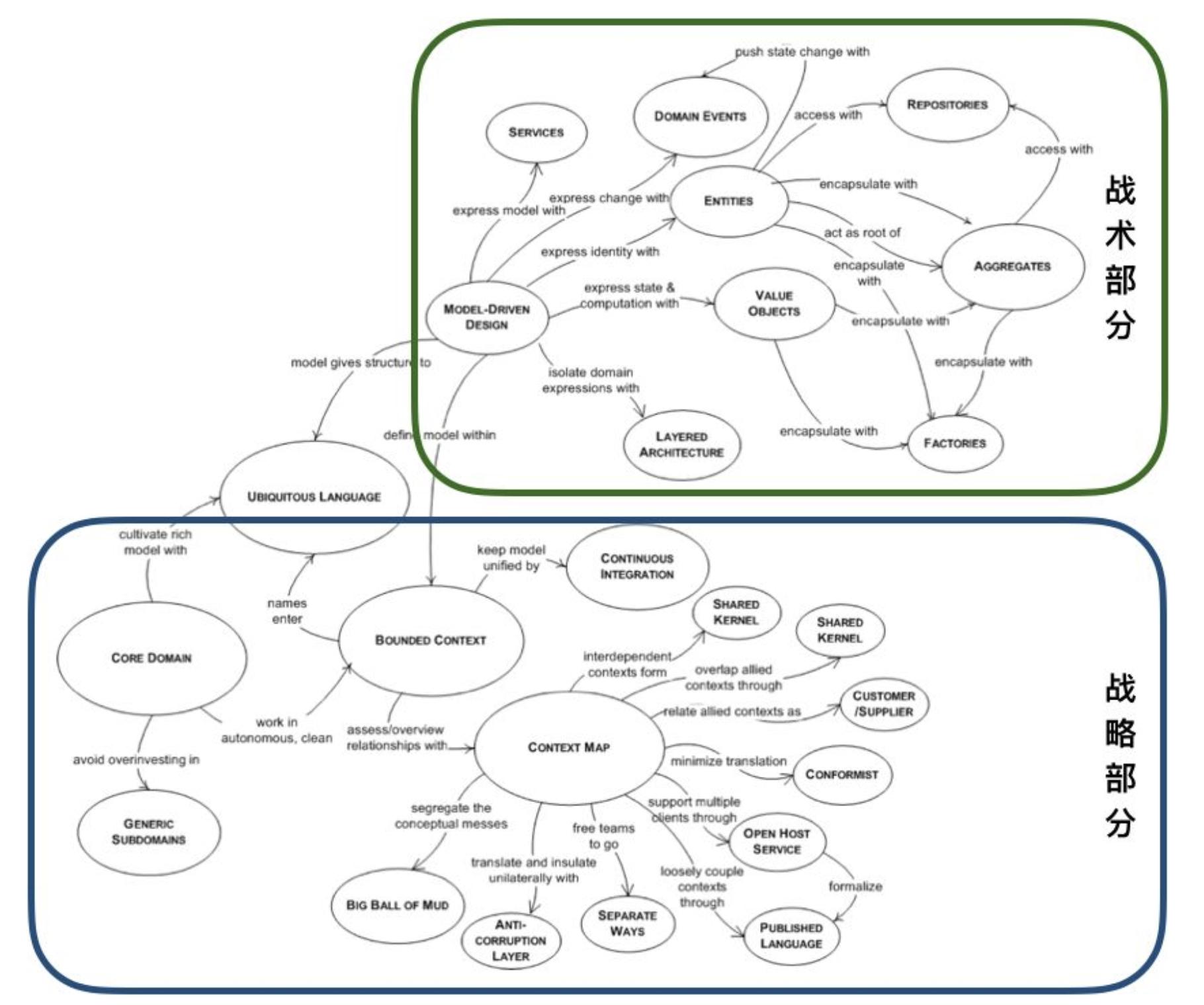 领域驱动设计(DDD)学习笔记