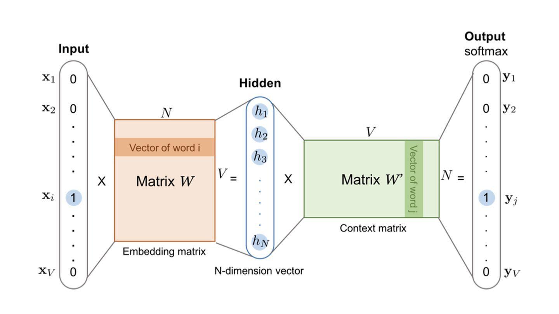 如何解决深度推荐系统中的Embedding冷启动问题?