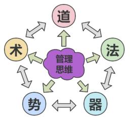 五个维度打造研发管理体系