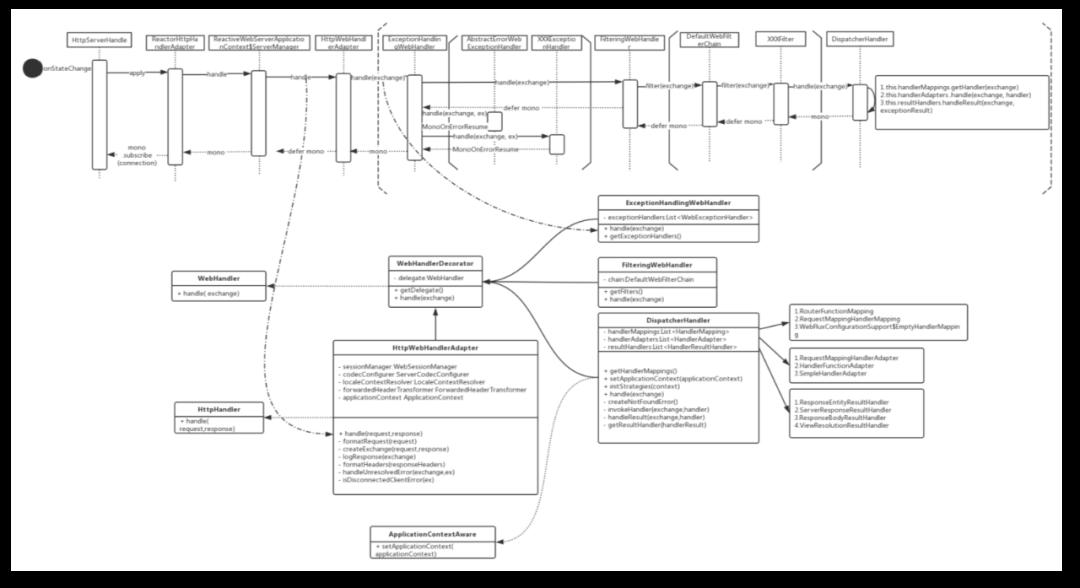 深入剖析 Spring WebFlux(图9)