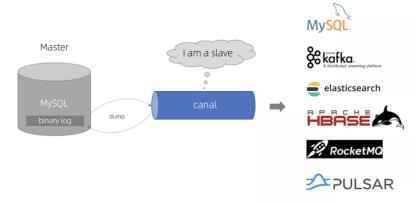 【得物技术】MySQL多表关联同步到ES的实践