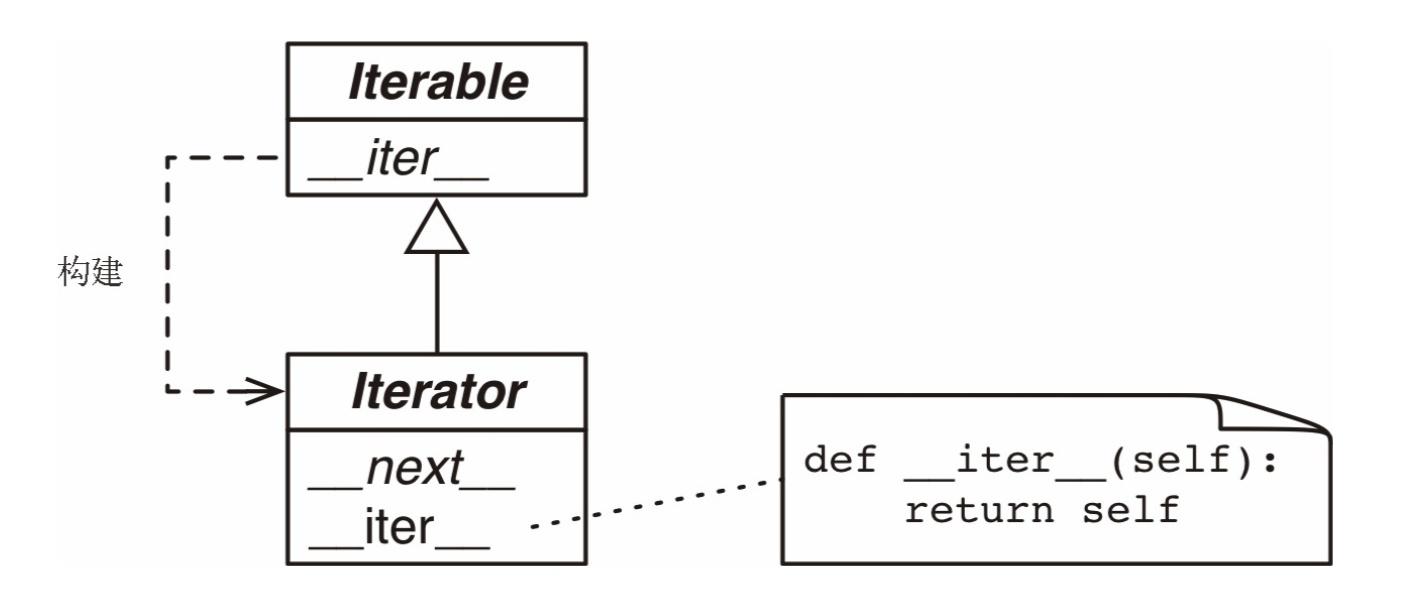 如何理解Python中的可迭代对象、迭代器和生成器