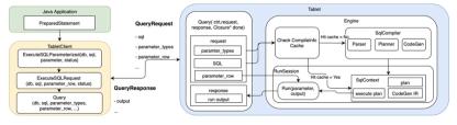 OpenMLDB:一文了解带参数查询语句(paramterized query statement) 的细节