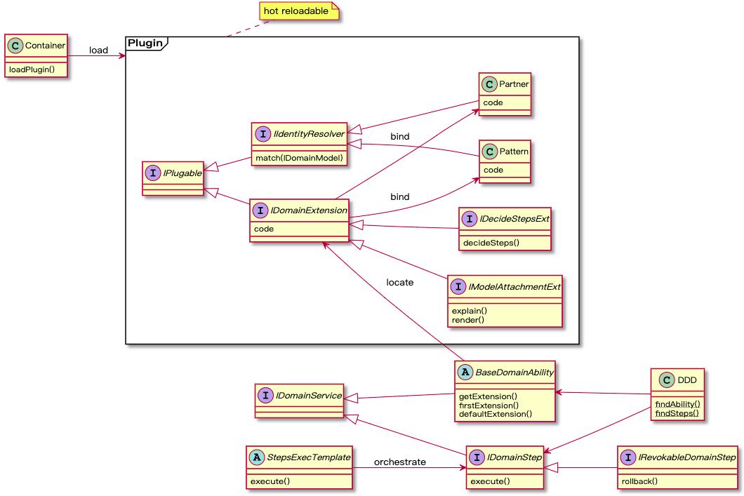 为什么迫切需要一套直接可落地的中台开发框架