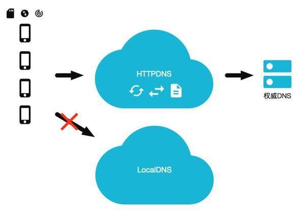 阿里云 EMAS HTTPDNS 联合函数计算重磅推出 SDNS 服务,三大能力获得突破
