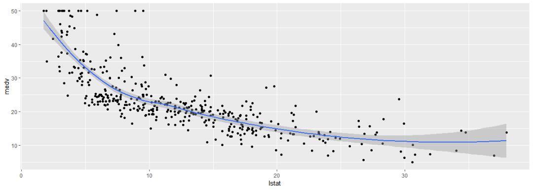 数据挖掘从入门到放弃(一):线性回归和逻辑回归